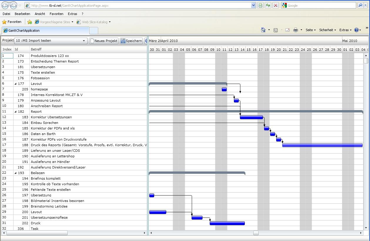 projektverwaltung  aufgabenverwaltung  ressourcenplanung